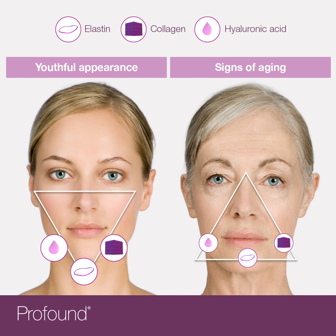 Youthful appearance & signs of aging